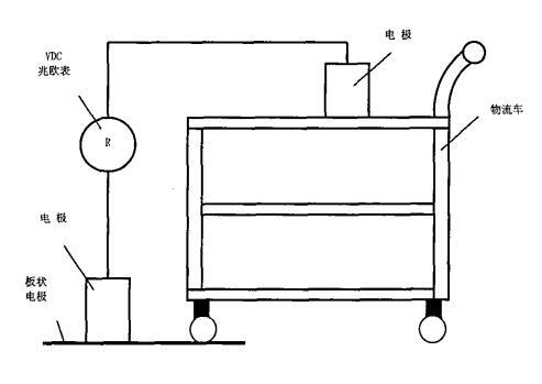 防静电周转车电阻和系统静电测试